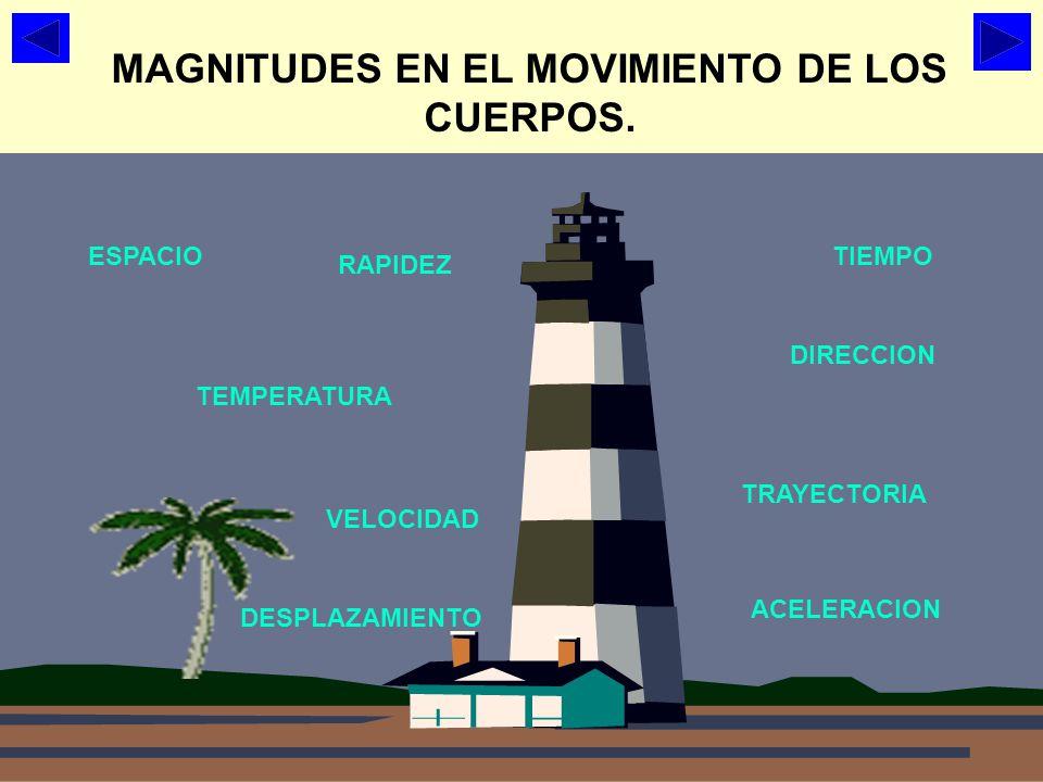 MAGNITUDES EN EL MOVIMIENTO DE LOS CUERPOS.