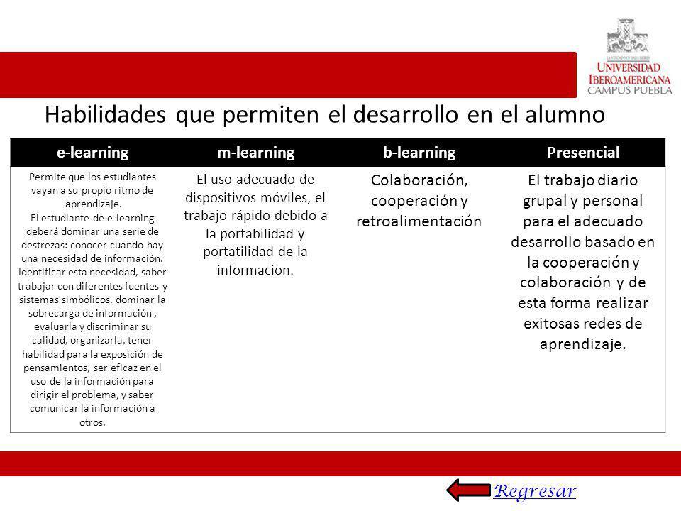 Habilidades que permiten el desarrollo en el alumno