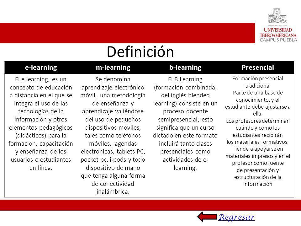 Definición e-learning m-learning b-learning Presencial Regresar