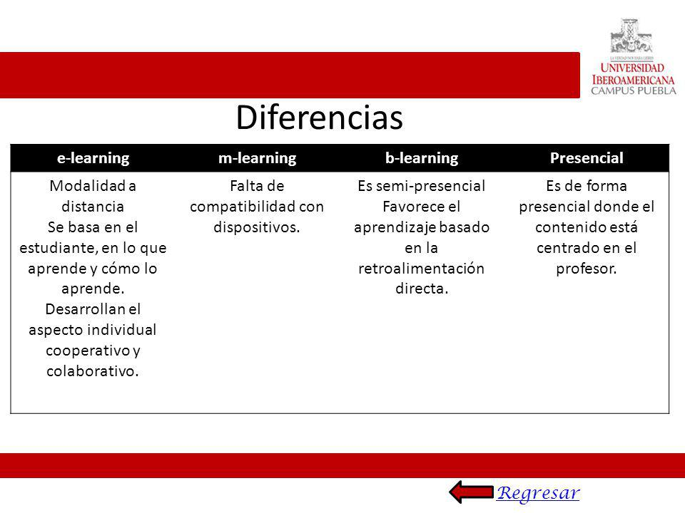 Diferencias e-learning m-learning b-learning Presencial