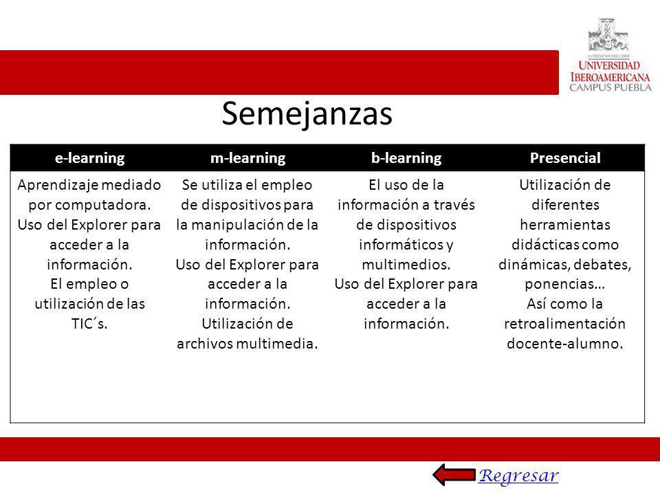 Semejanzas e-learning m-learning b-learning Presencial
