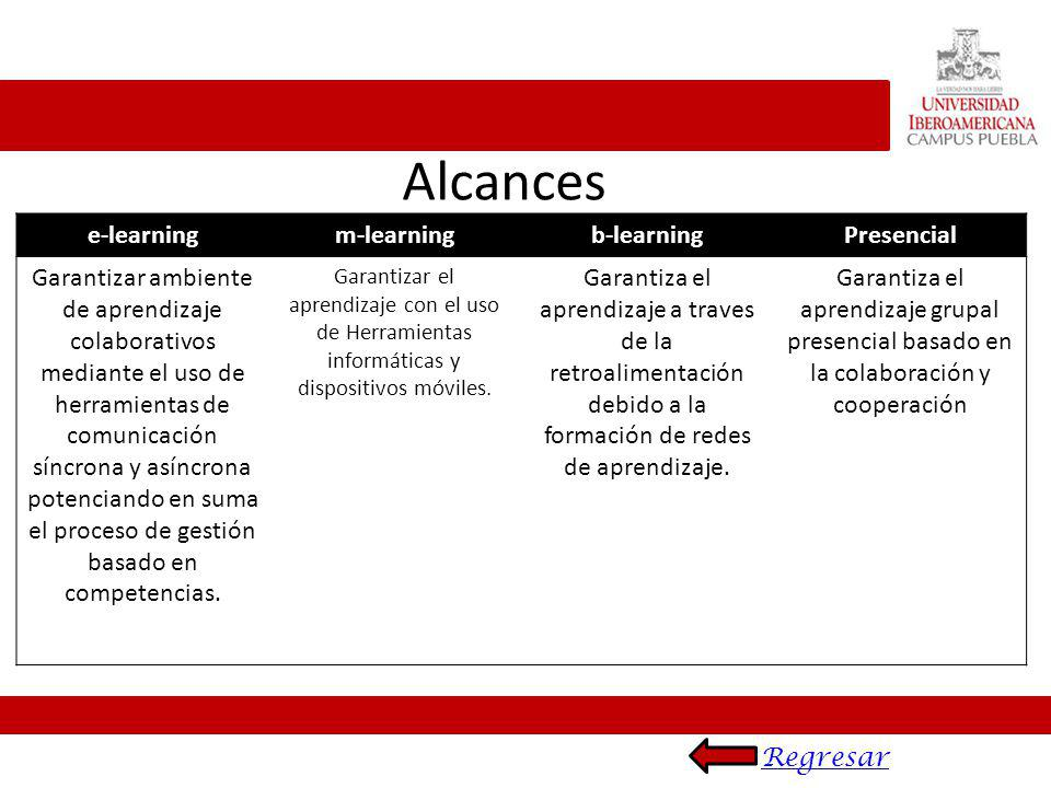 Alcances e-learning m-learning b-learning Presencial