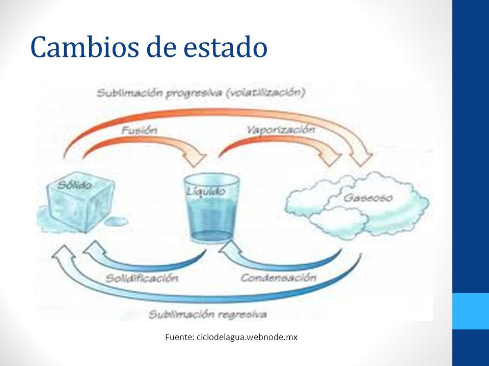 Fuente: ciclodelagua.webnode.mx