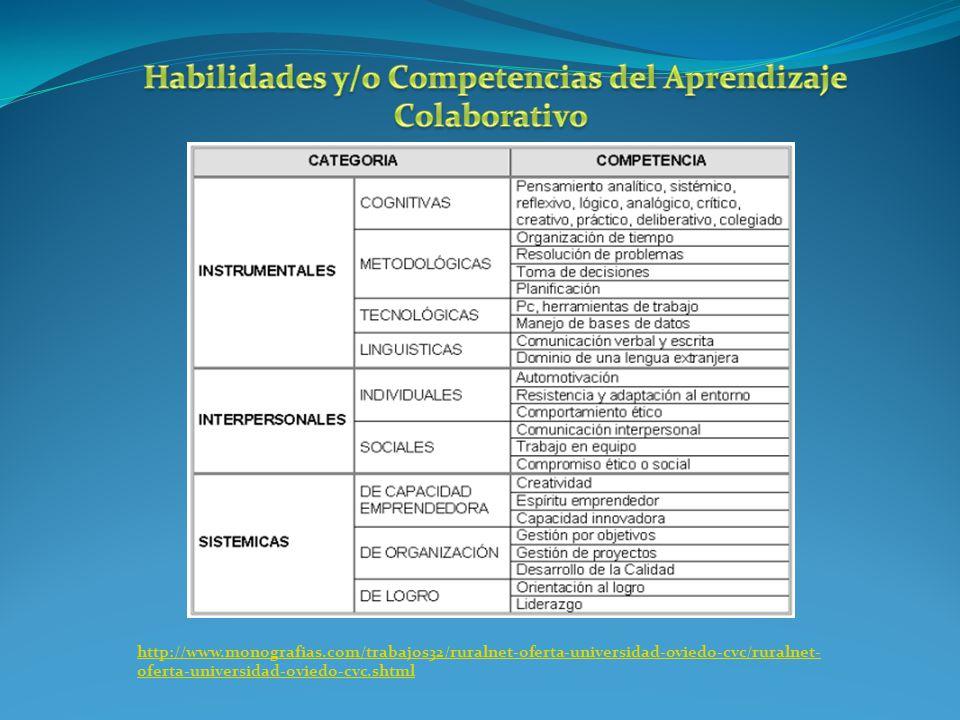 Habilidades y/o Competencias del Aprendizaje Colaborativo