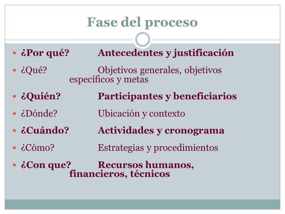 Fase del proceso ¿Por qué Antecedentes y justificación