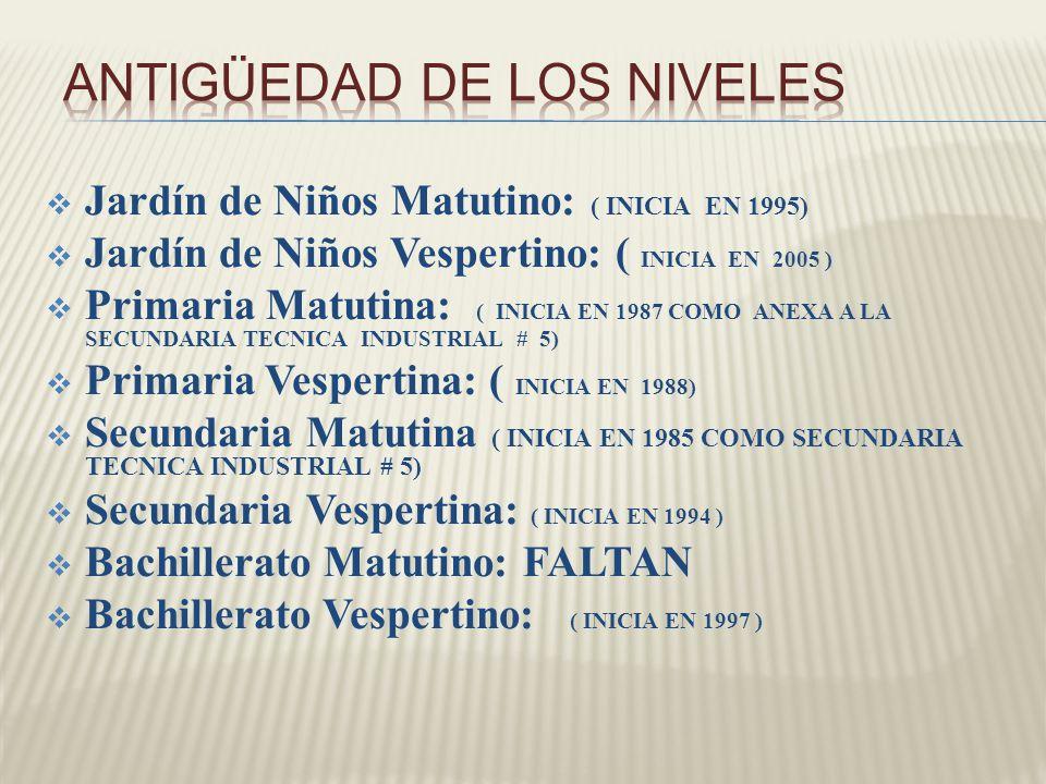ANTIGÜEDAD DE LOS NIVELES