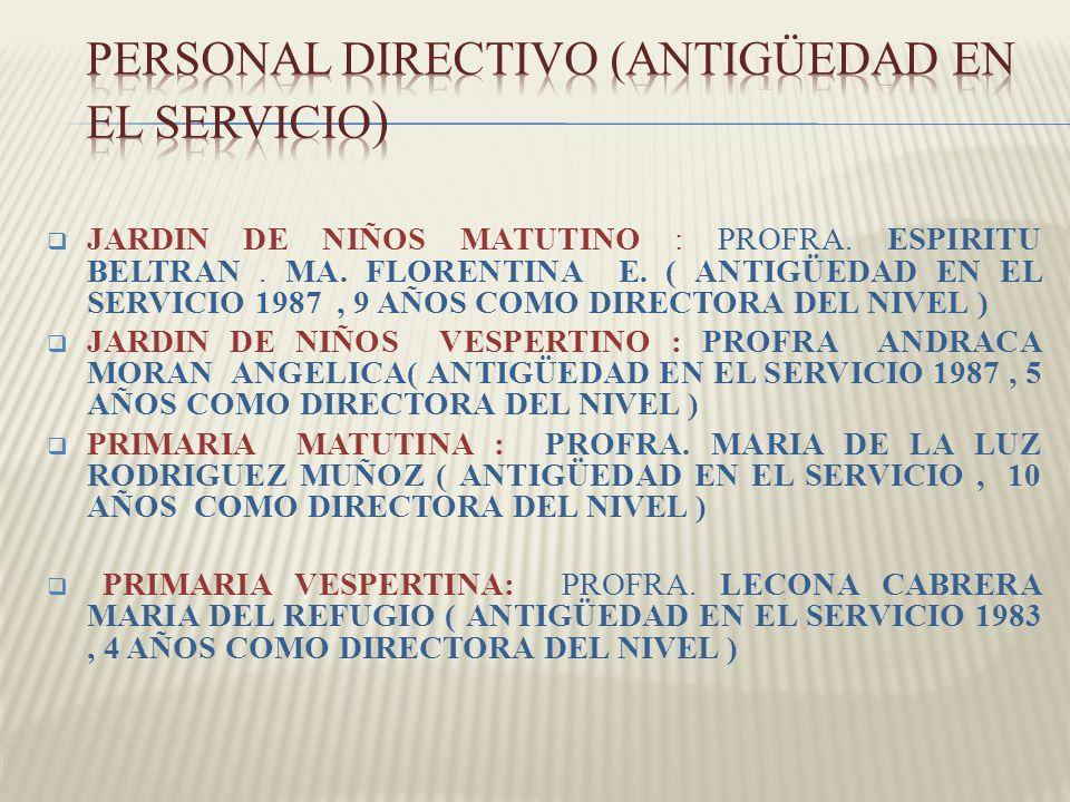 PERSONAL DIRECTIVO (ANTIGÜEDAD EN EL SERVICIO)
