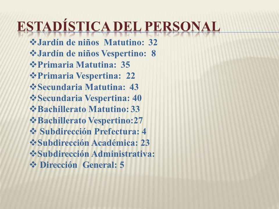 Estadística del Personal