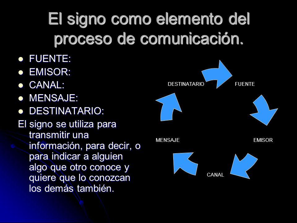 El signo como elemento del proceso de comunicación.