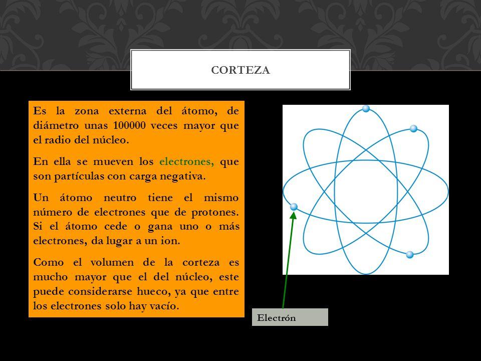 CORTEZA Es la zona externa del átomo, de diámetro unas 100000 veces mayor que el radio del núcleo.