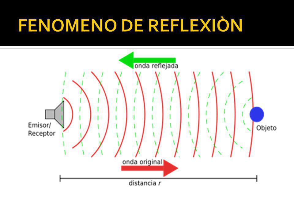 FENOMENO DE REFLEXIÒN