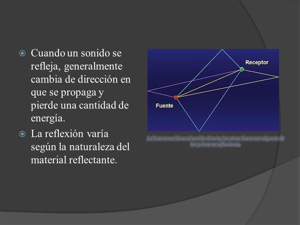 La reflexión varía según la naturaleza del material reflectante.