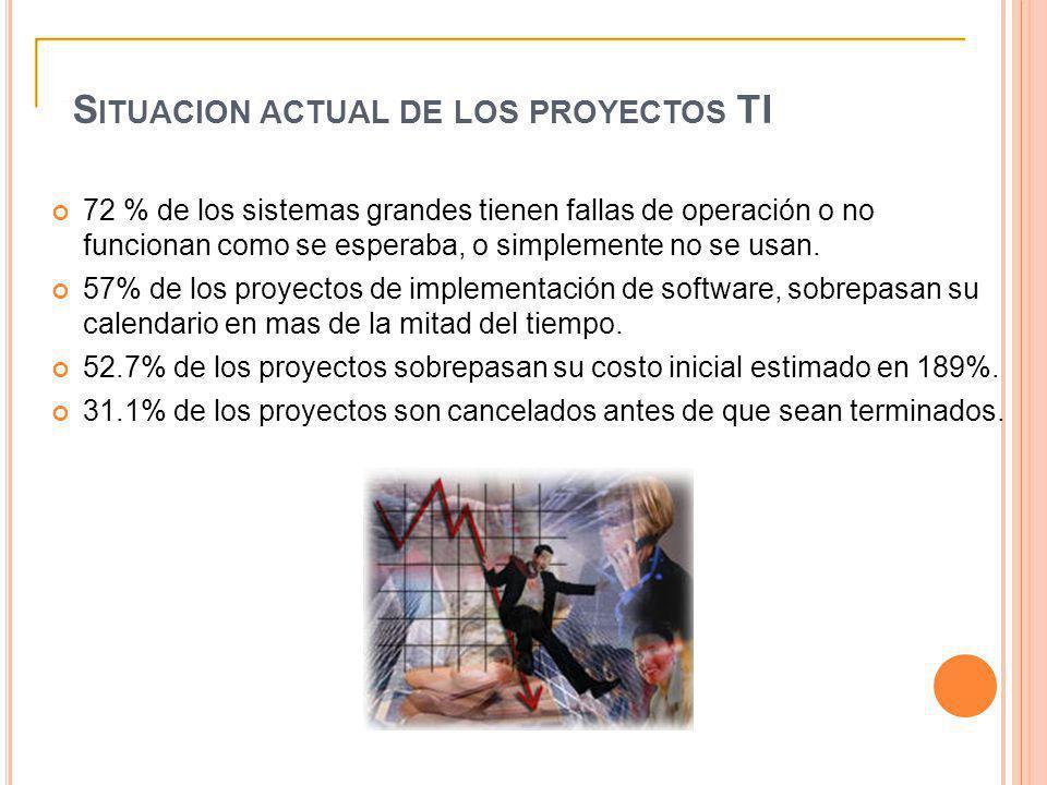 Situacion actual de los proyectos TI