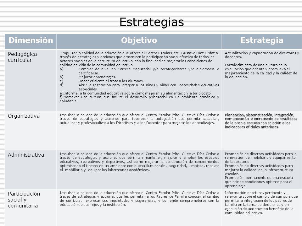 Estrategias Dimensión Objetivo Estrategia Pedagógica curricular