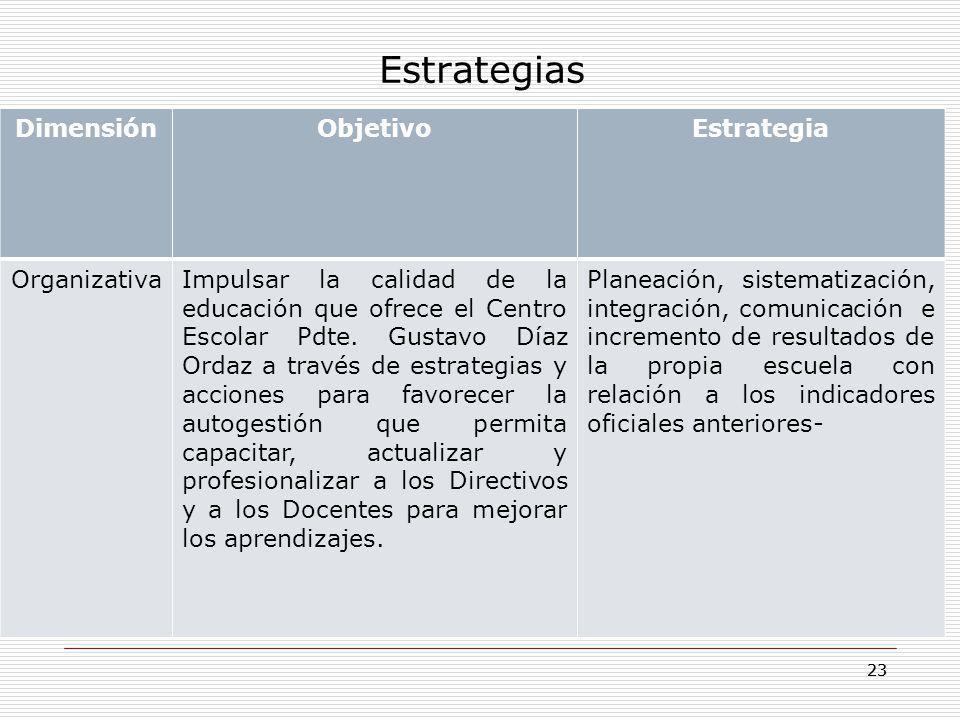 Estrategias Dimensión Objetivo Estrategia Organizativa