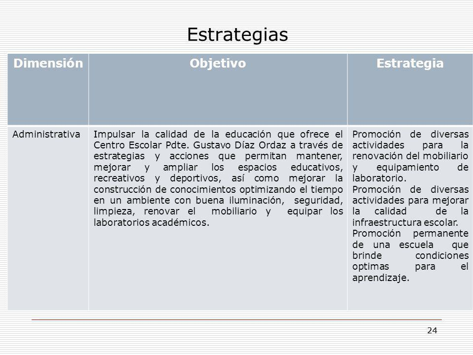 Estrategias Dimensión Objetivo Estrategia Administrativa