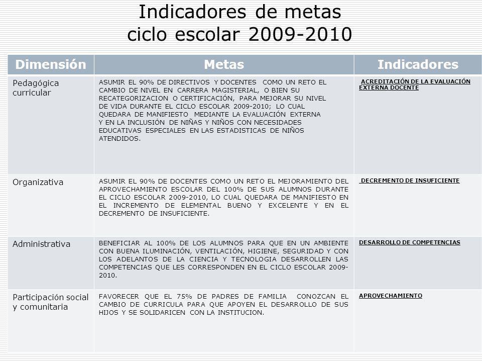 Indicadores de metas ciclo escolar 2009-2010