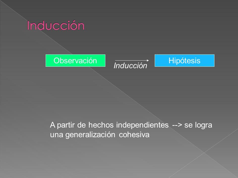 Inducción Observación Hipótesis Inducción