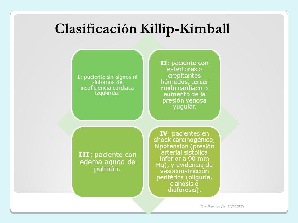 Clasificación Killip-Kimball
