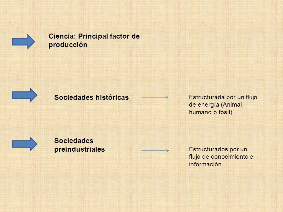 Ciencia: Principal factor de producción