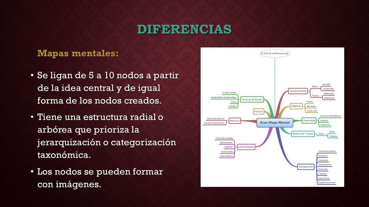 Diferencias Mapas mentales: