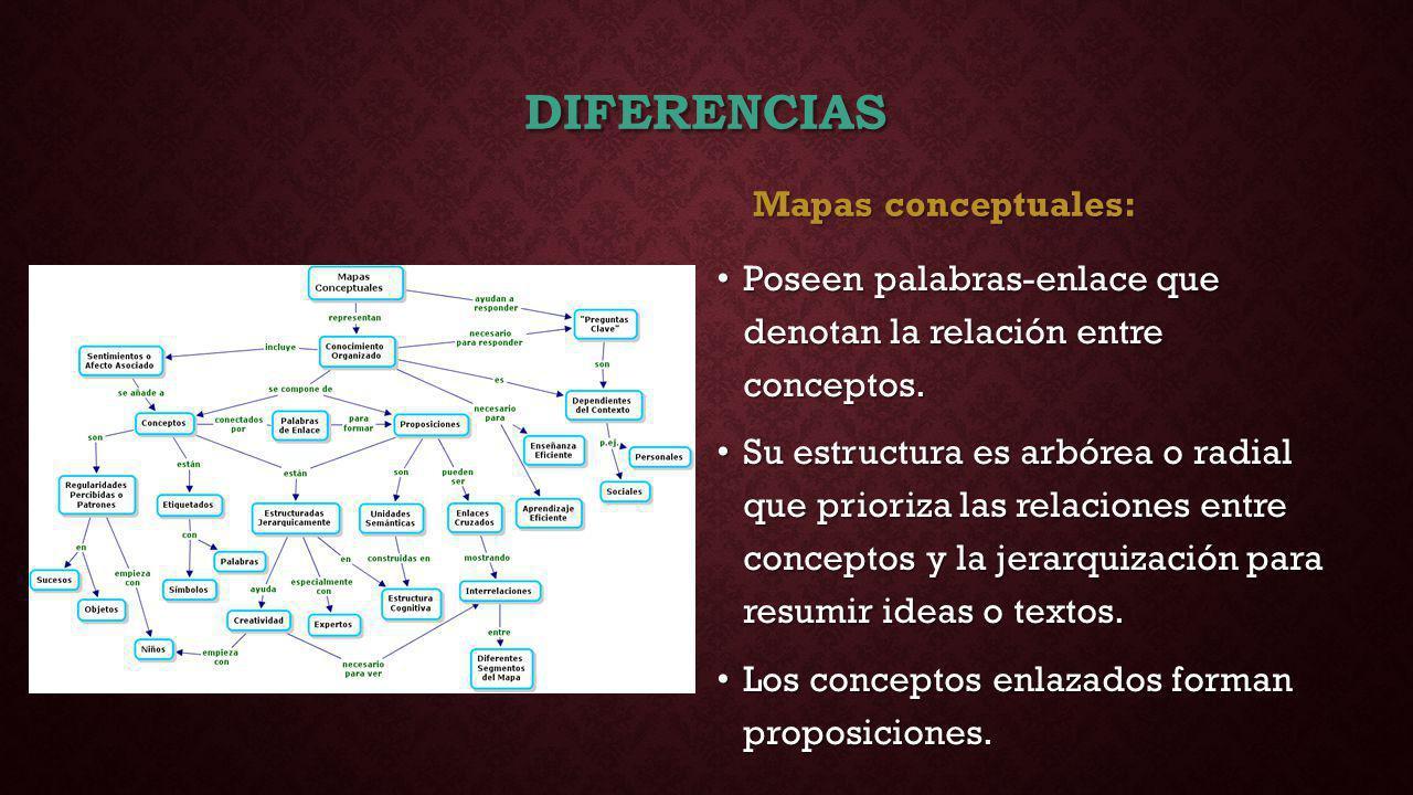 Diferencias Mapas conceptuales: