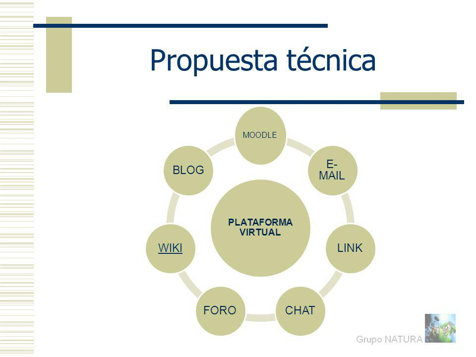Propuesta técnica PLATAFORMA VIRTUAL MOODLE E-MAIL LINK CHAT FORO WIKI