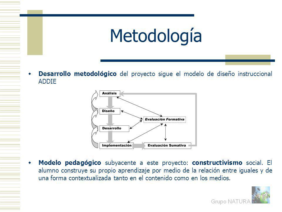Metodología Desarrollo metodológico del proyecto sigue el modelo de diseño instruccional ADDIE.