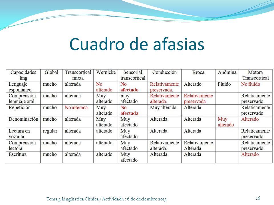 Cuadro de afasias Tema 3 Lingüística Clínica / Actividad 1 : 6 de deciembre 2013