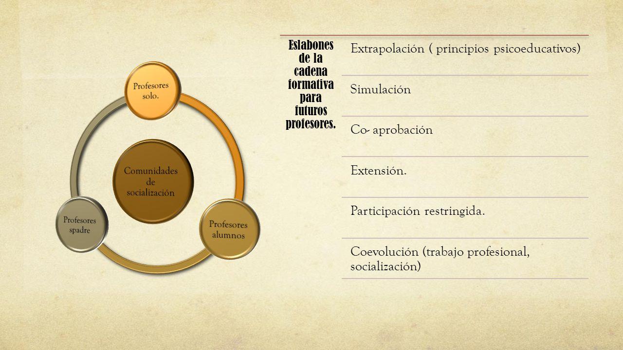 Extrapolación ( principios psicoeducativos)