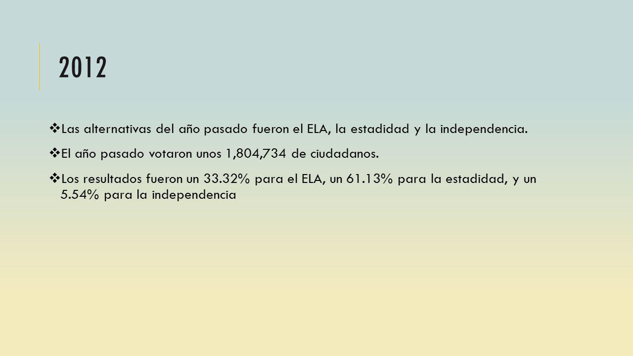 2012 Las alternativas del año pasado fueron el ELA, la estadidad y la independencia. El año pasado votaron unos 1,804,734 de ciudadanos.
