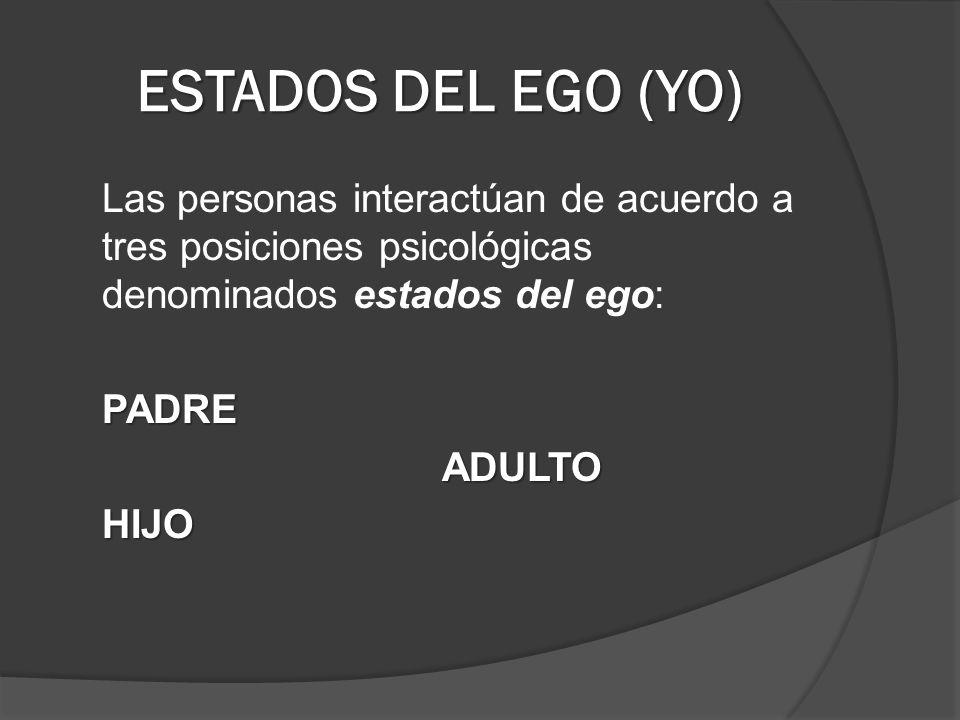 ESTADOS DEL EGO (YO) Las personas interactúan de acuerdo a tres posiciones psicológicas denominados estados del ego: PADRE ADULTO HIJO