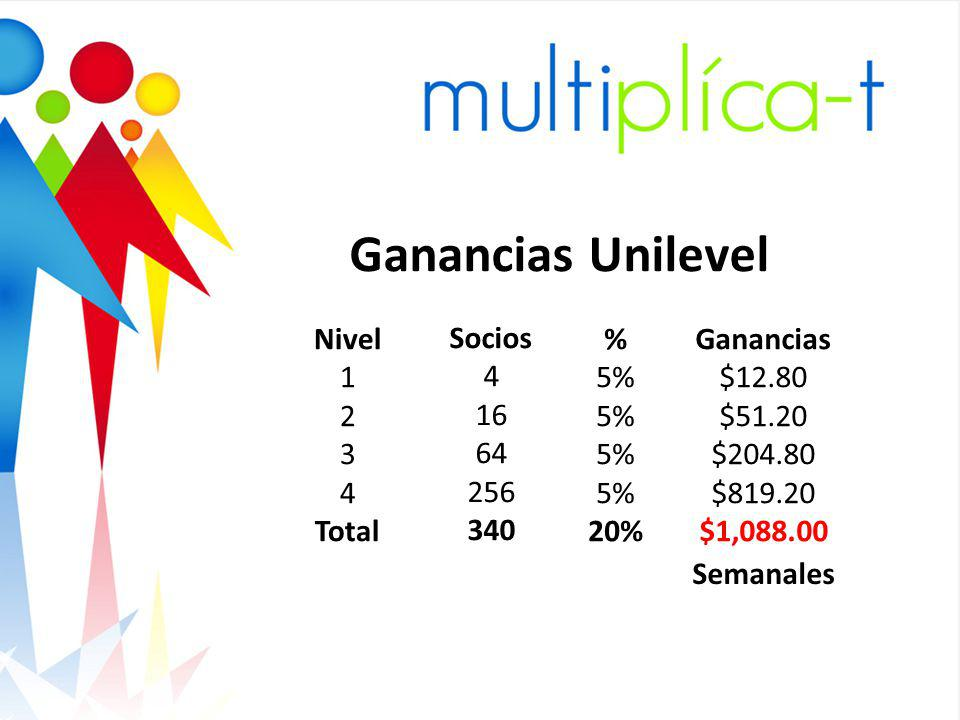 Ganancias Unilevel Nivel 1 2 3 4 Total Socios 4 16 64 256 340 % 5% 20%