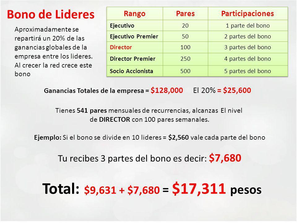 Total: $9,631 + $7,680 = $17,311 pesos Bono de Lideres