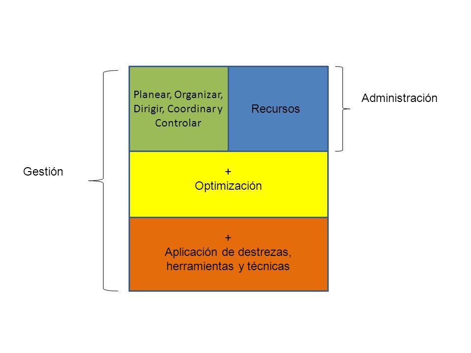Planear, Organizar, Dirigir, Coordinar y Controlar Administración