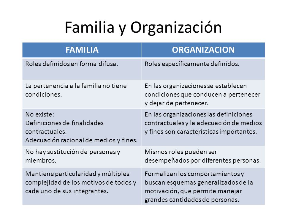 Familia y Organización