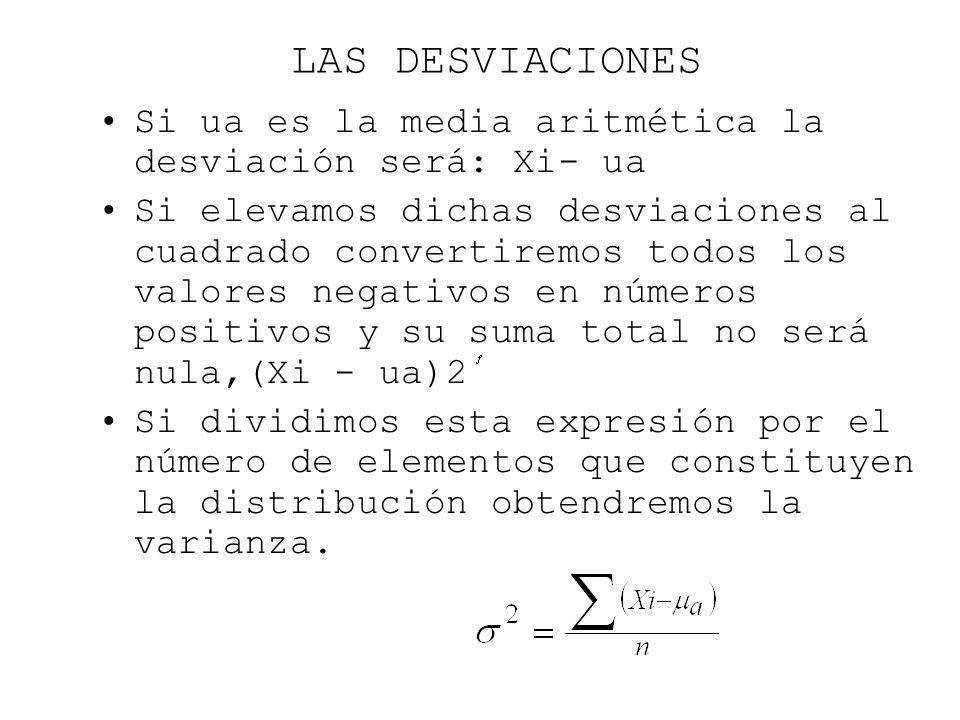 LAS DESVIACIONES Si ua es la media aritmética la desviación será: Xi- ua.