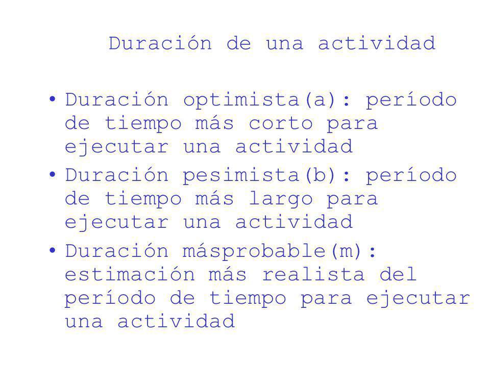 Duración de una actividad