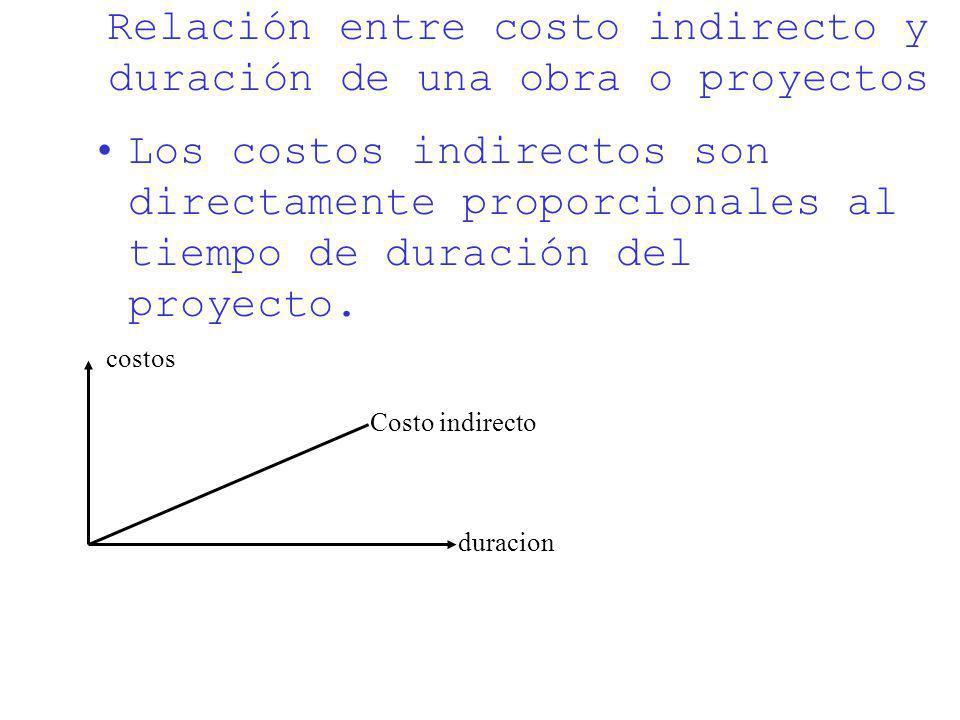 Relación entre costo indirecto y duración de una obra o proyectos