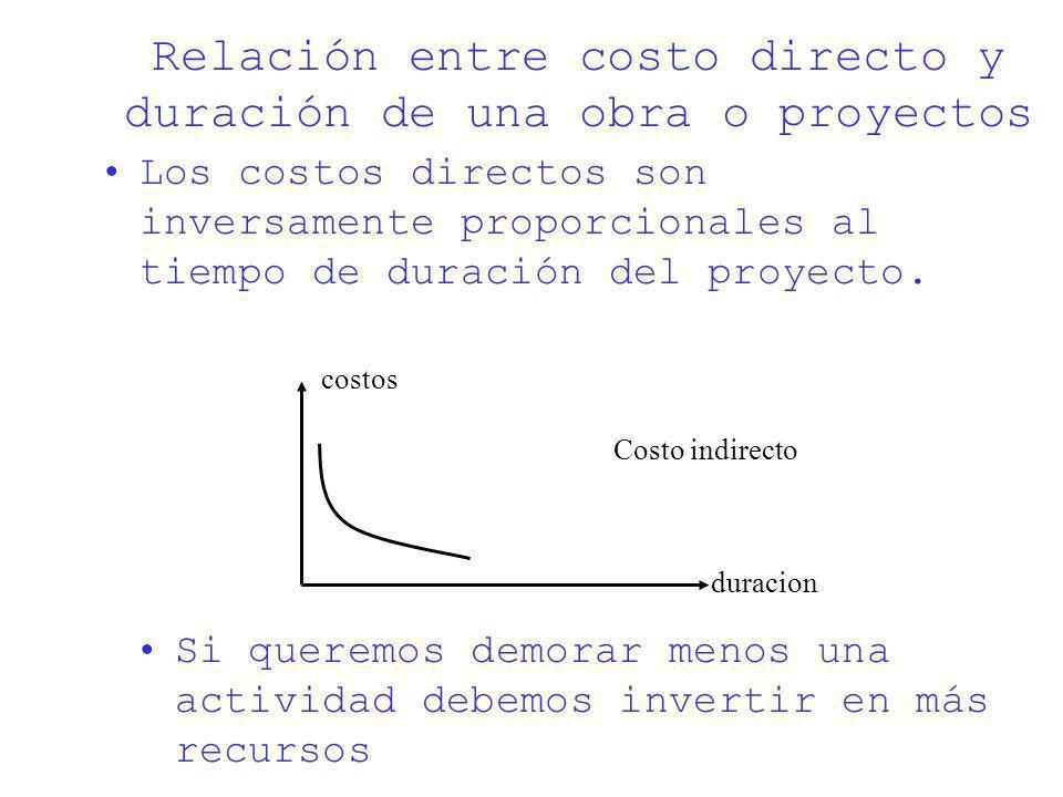 Relación entre costo directo y duración de una obra o proyectos
