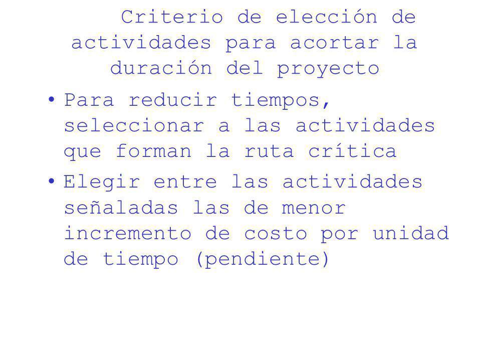 Criterio de elección de actividades para acortar la duración del proyecto