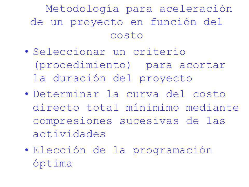 Metodología para aceleración de un proyecto en función del costo