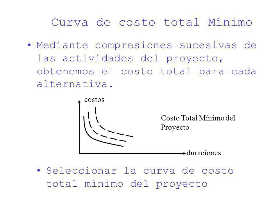 Curva de costo total Mínimo