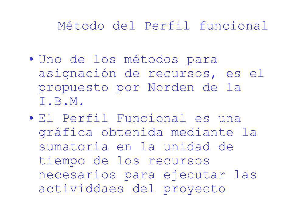 Método del Perfil funcional