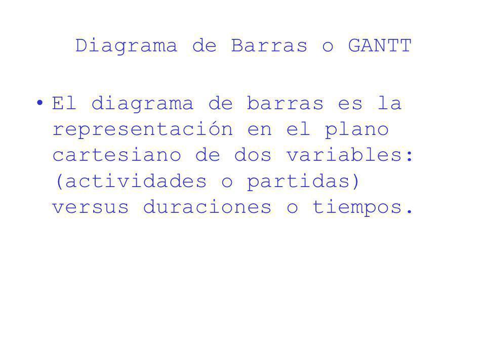 Diagrama de Barras o GANTT