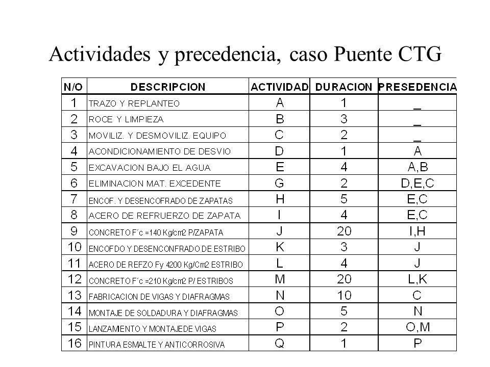 Actividades y precedencia, caso Puente CTG