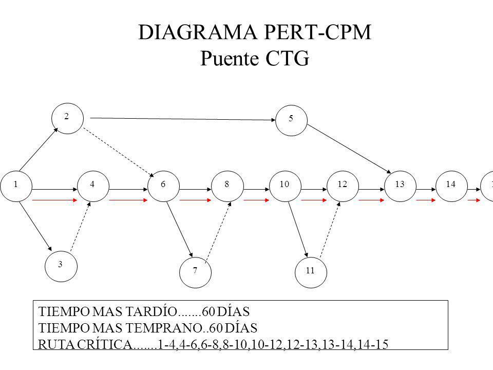 DIAGRAMA PERT-CPM Puente CTG