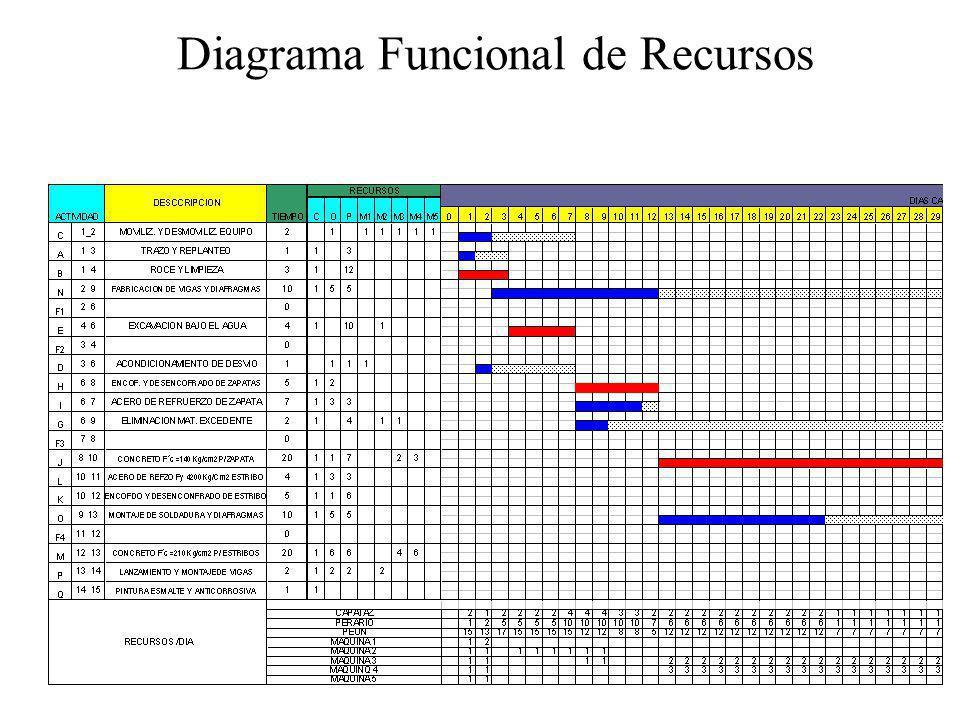 Diagrama Funcional de Recursos