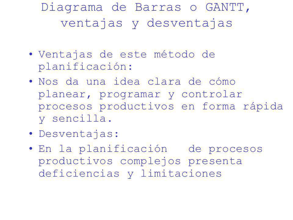 Diagrama de Barras o GANTT, ventajas y desventajas