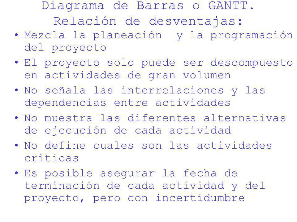 Diagrama de Barras o GANTT. Relación de desventajas: